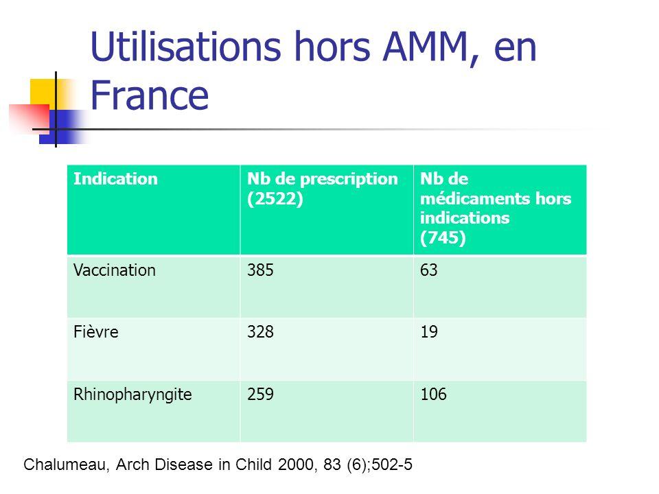 Utilisations hors AMM, en France