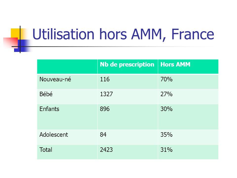 Utilisation hors AMM, France
