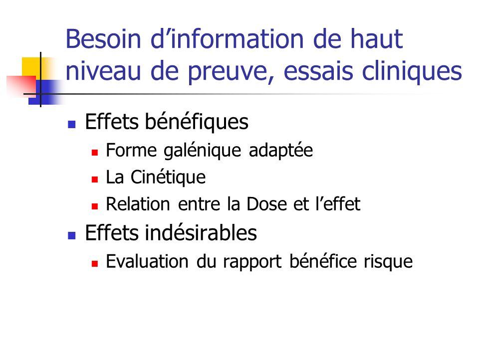 Besoin d'information de haut niveau de preuve, essais cliniques