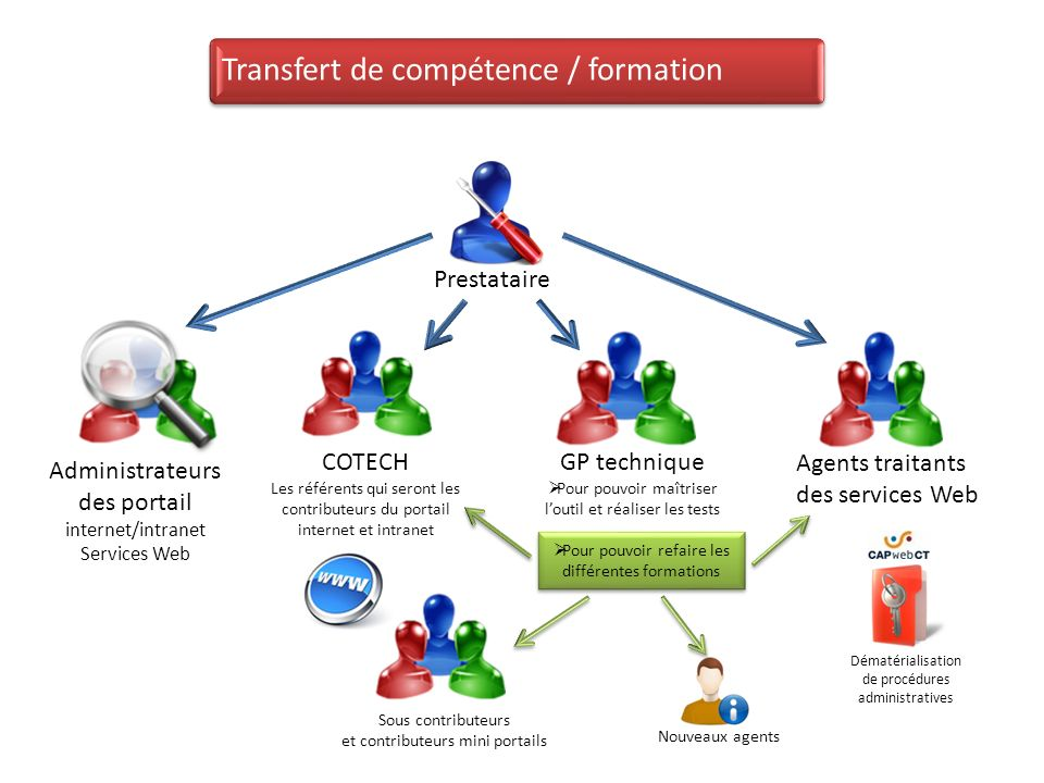 Transfert de compétence / formation