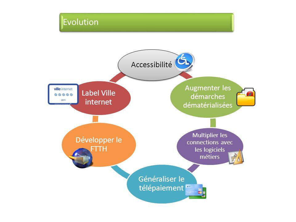 Evolution Accessibilité Généraliser le télépaiement Développer le FTTH