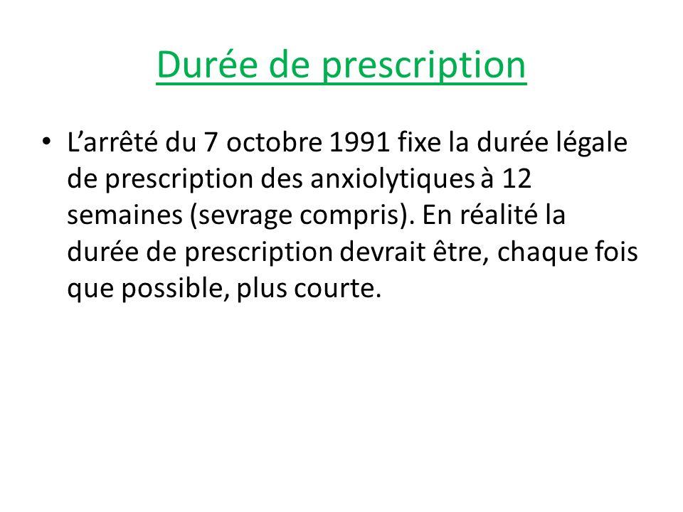 Durée de prescription