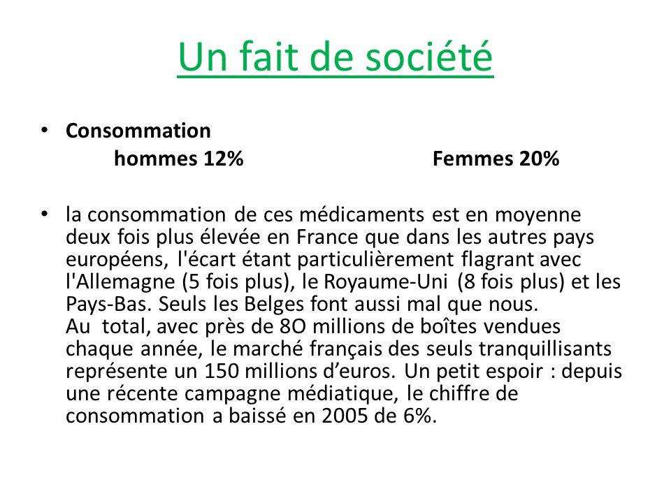 Un fait de société Consommation hommes 12% Femmes 20%