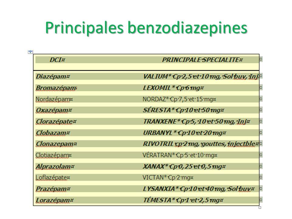 Principales benzodiazepines