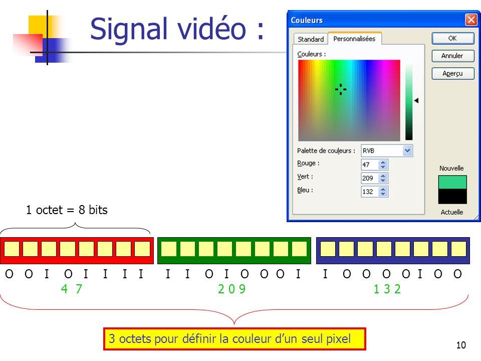 Signal vidéo : 1 octet = 8 bits