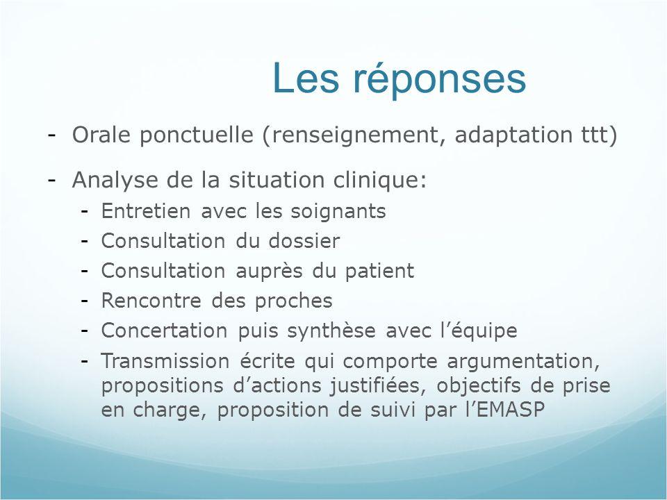 Les réponses Orale ponctuelle (renseignement, adaptation ttt)