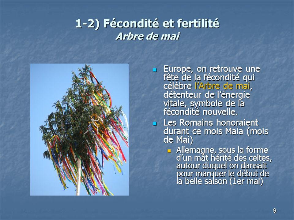 1-2) Fécondité et fertilité Arbre de mai