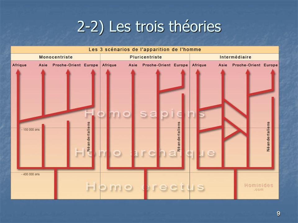 2-2) Les trois théories