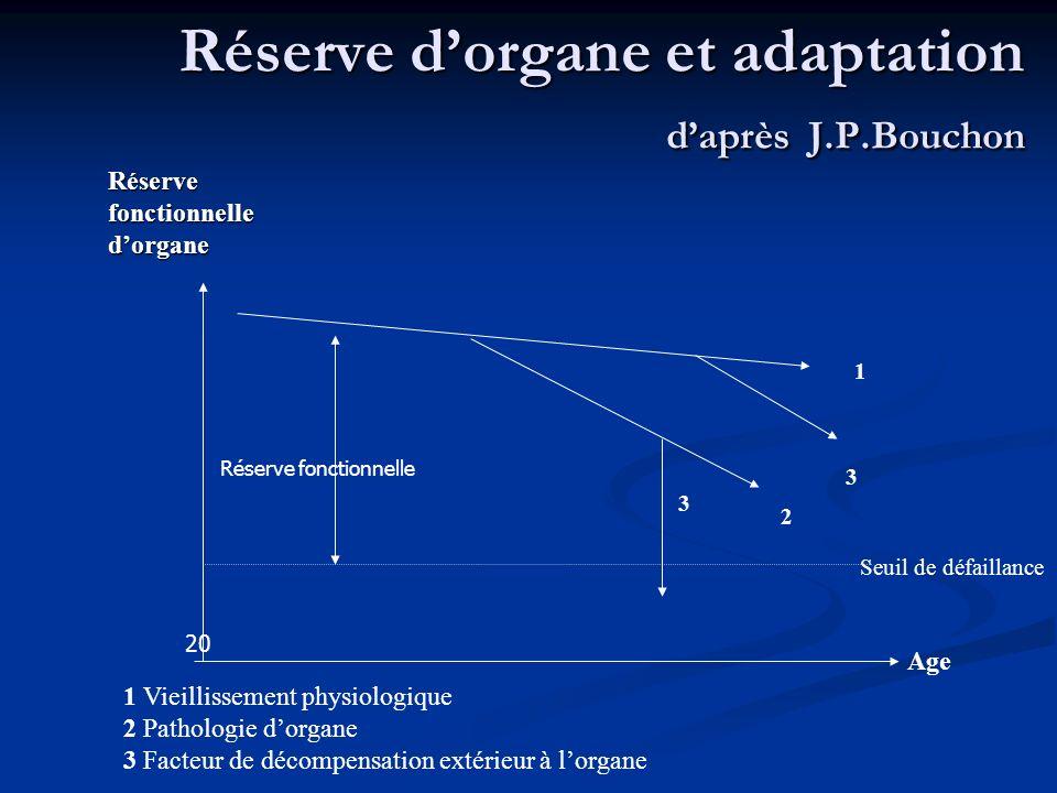 Réserve d'organe et adaptation d'après J.P.Bouchon