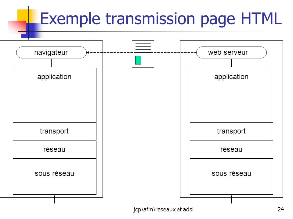 Exemple transmission page HTML