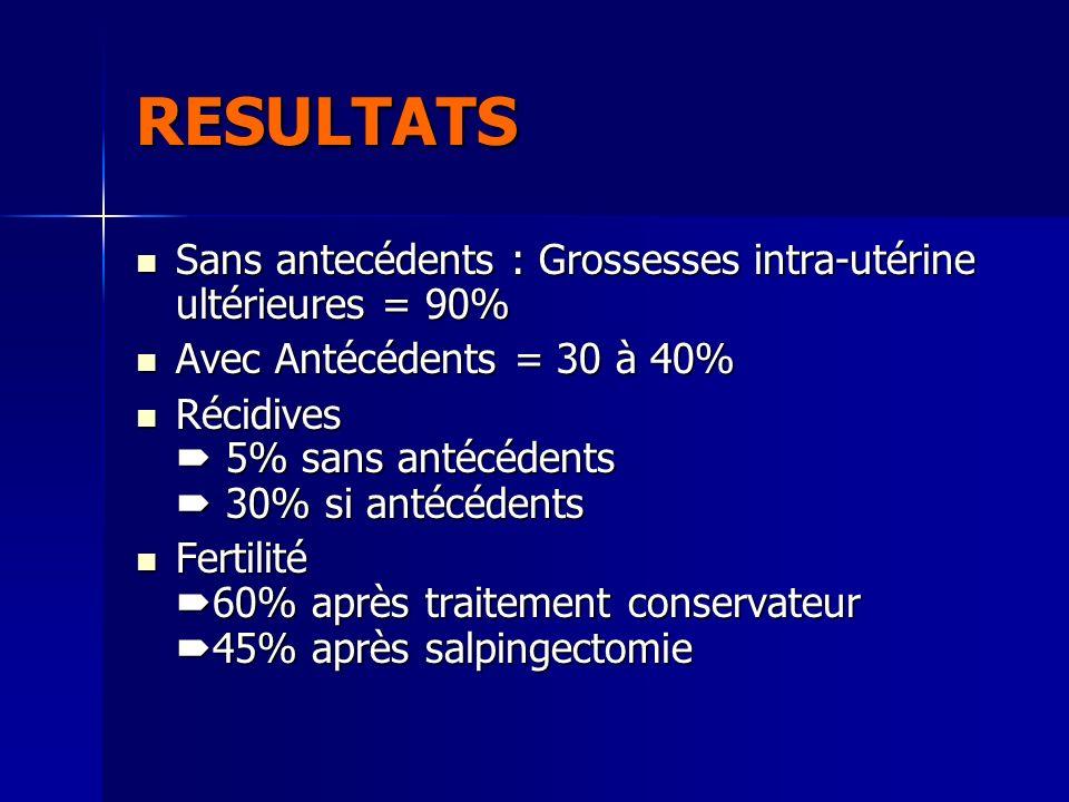 RESULTATS Sans antecédents : Grossesses intra-utérine ultérieures = 90% Avec Antécédents = 30 à 40%