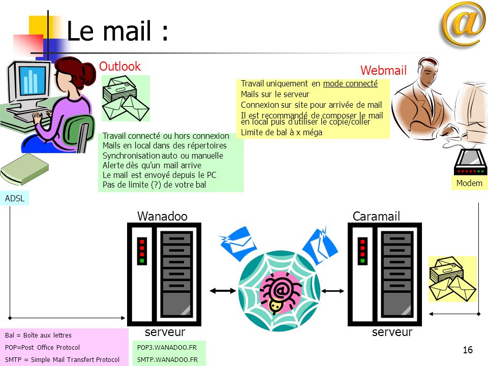 Le mail : Outlook Webmail Wanadoo Caramail serveur serveur