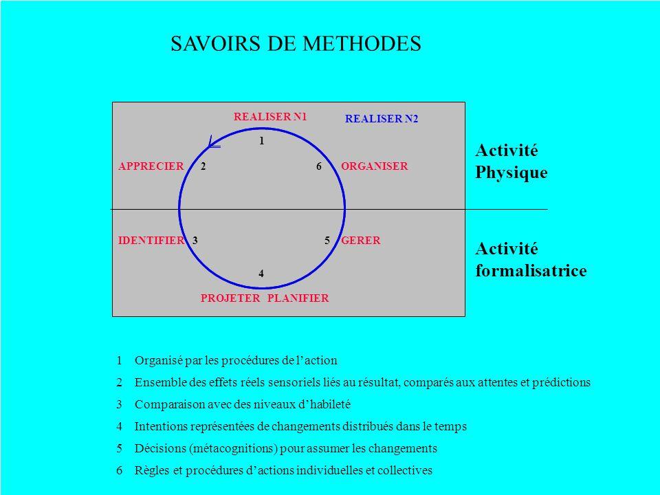 SAVOIRS DE METHODES Activité Physique Activité formalisatrice