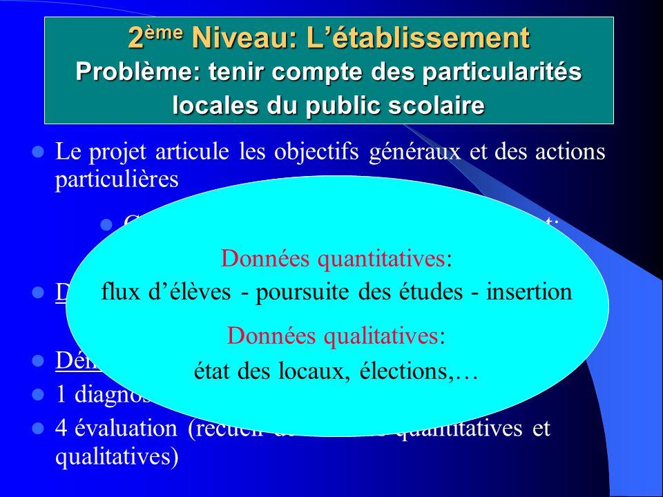 2ème Niveau: L'établissement Problème: tenir compte des particularités locales du public scolaire