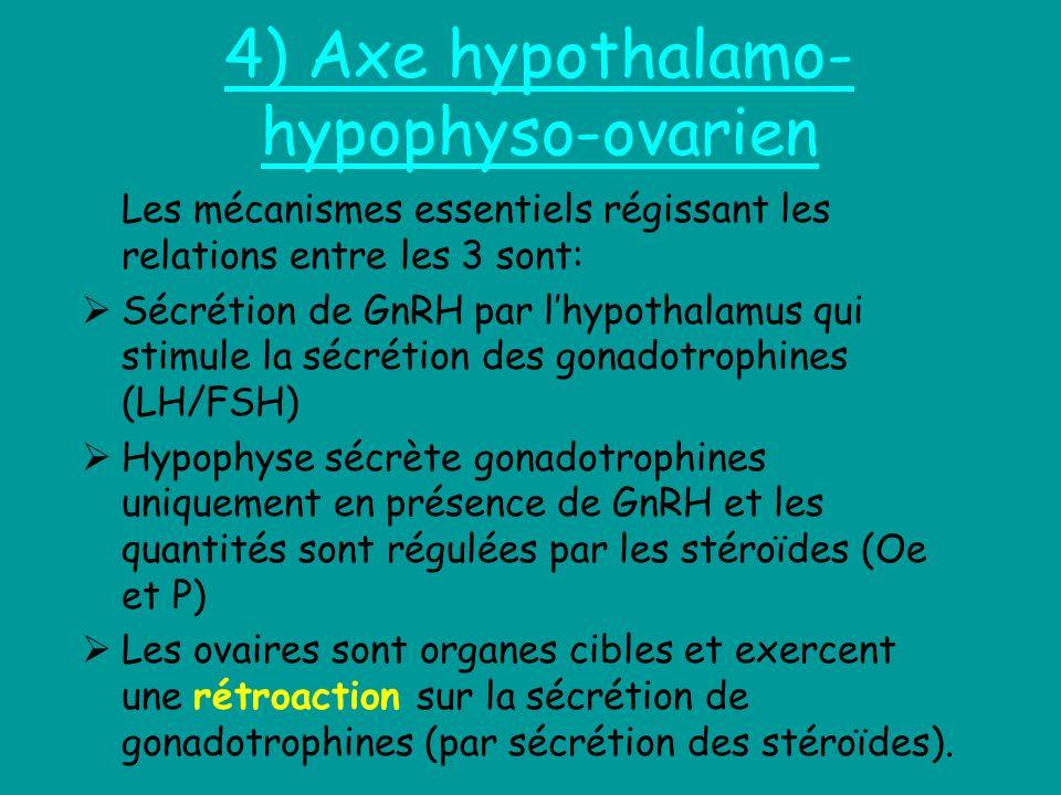 4) Axe hypothalamo-hypophyso-ovarien