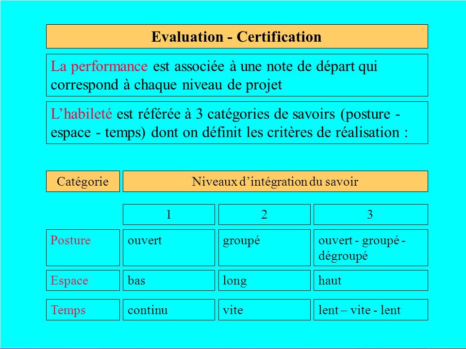Evaluation - Certification