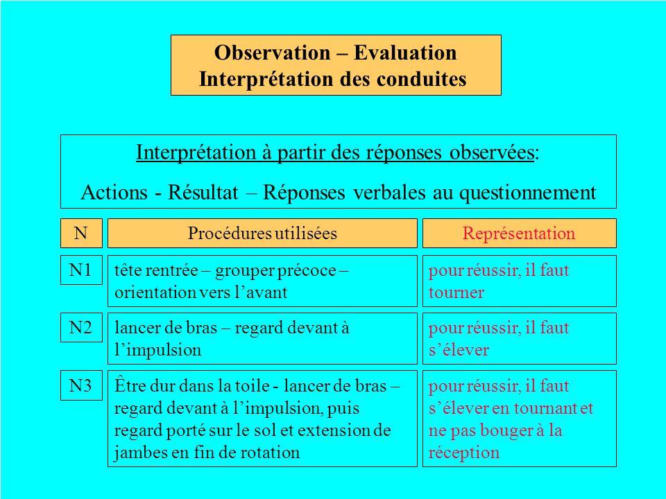 Observation – Evaluation Interprétation des conduites