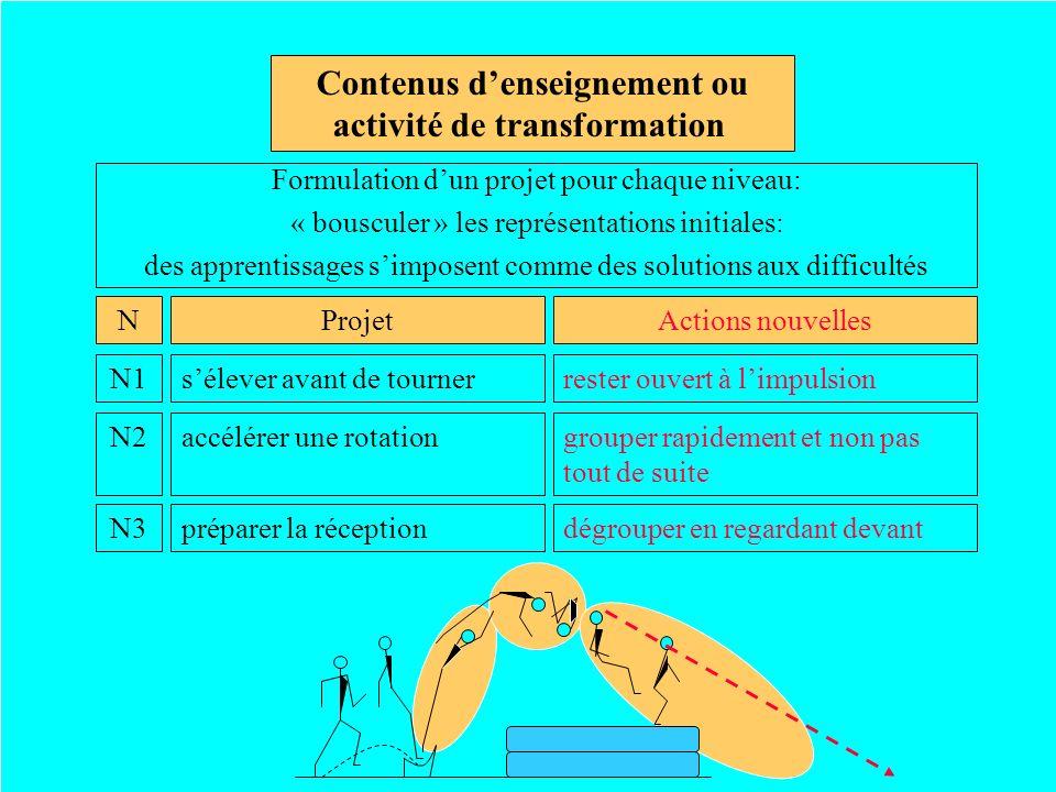 Contenus d'enseignement ou activité de transformation