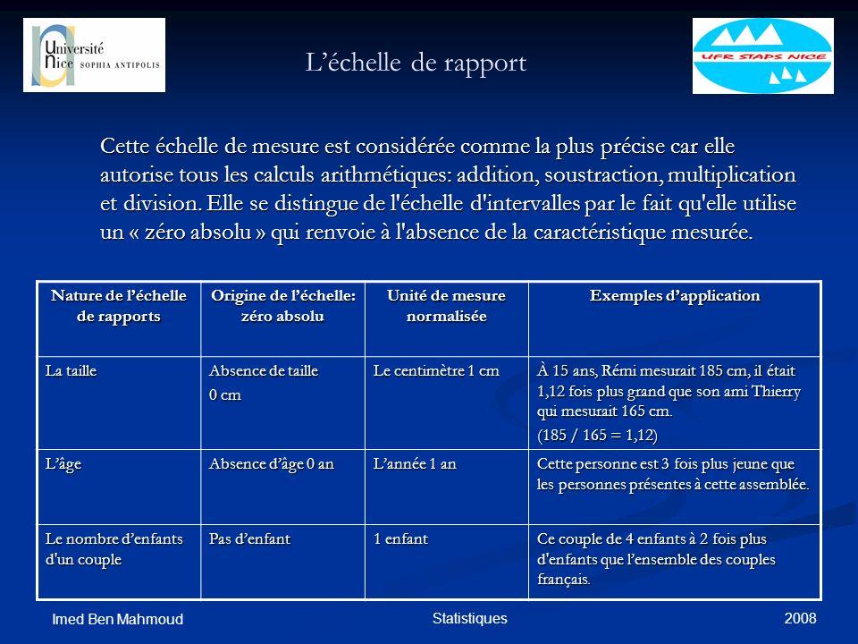 L'échelle de rapport