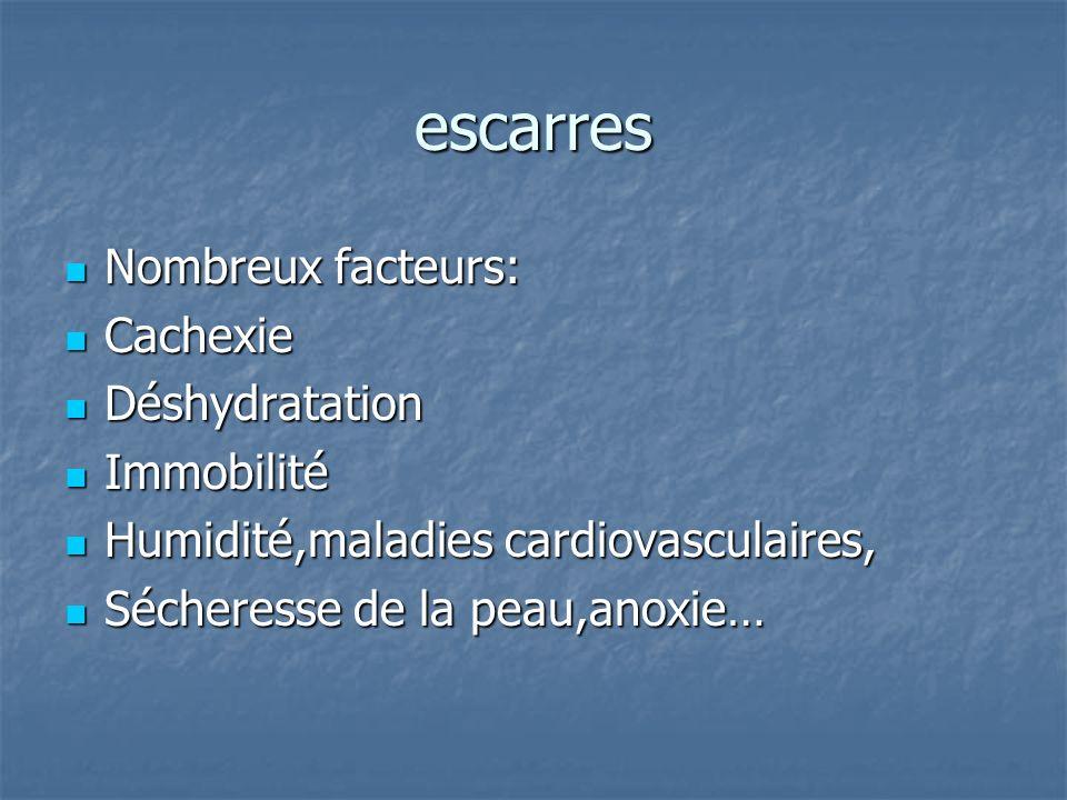 escarres Nombreux facteurs: Cachexie Déshydratation Immobilité