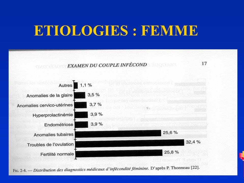 ETIOLOGIES : FEMME
