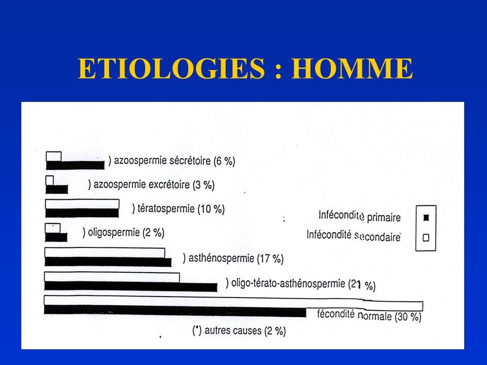 ETIOLOGIES : HOMME