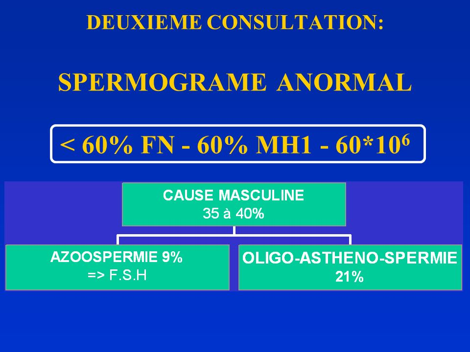DEUXIEME CONSULTATION: SPERMOGRAME ANORMAL < 60% FN - 60% MH1 - 60