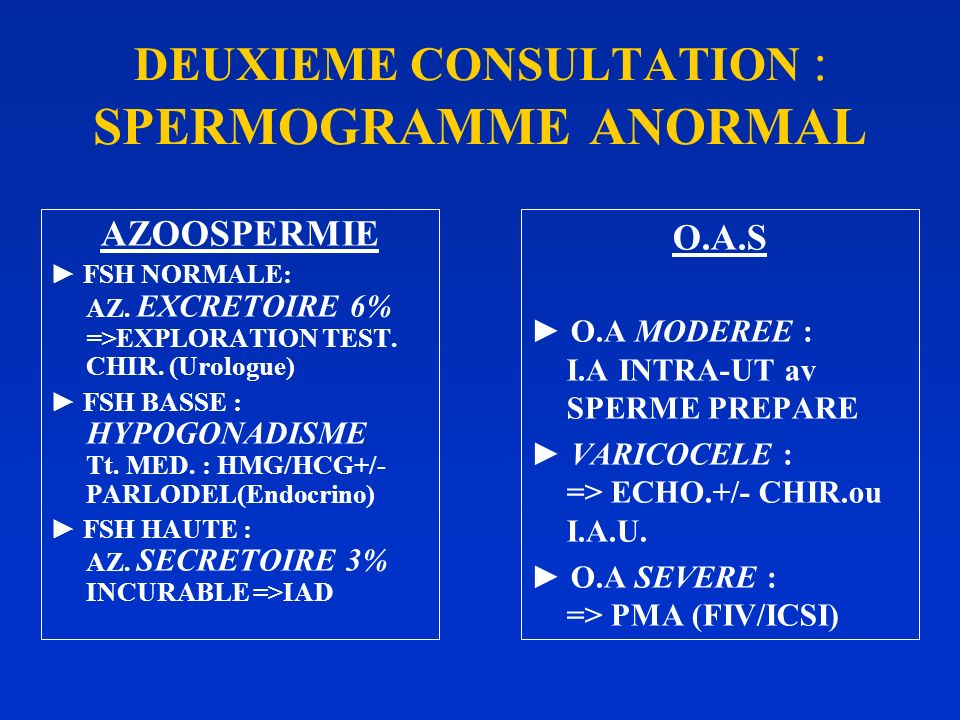 DEUXIEME CONSULTATION : SPERMOGRAMME ANORMAL