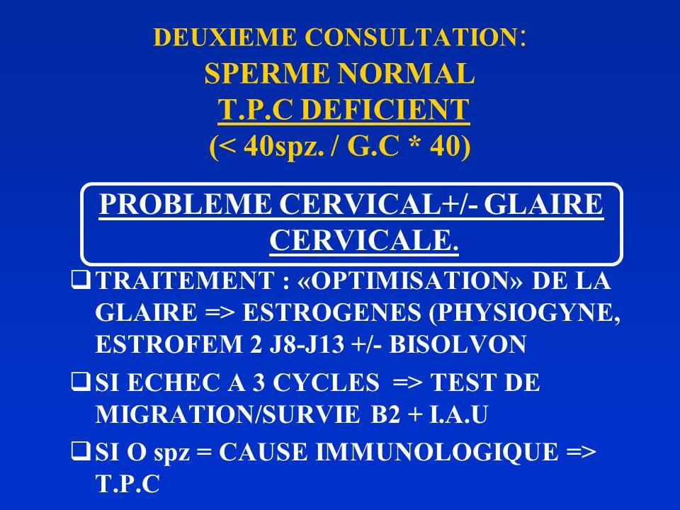 PROBLEME CERVICAL+/- GLAIRE CERVICALE.