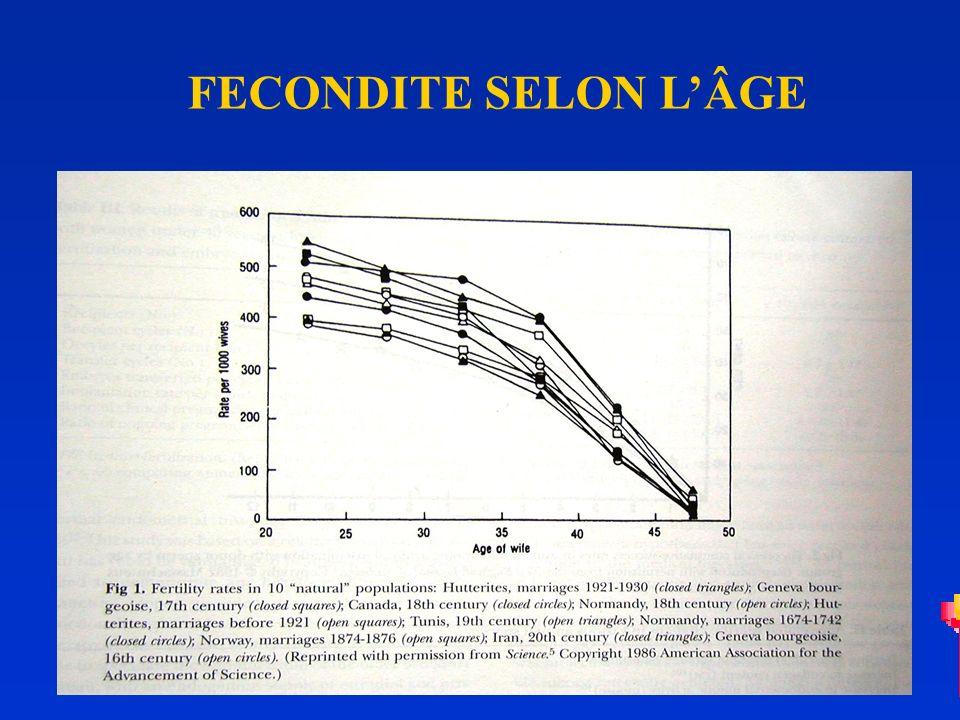 FECONDITE SELON L'ÂGE