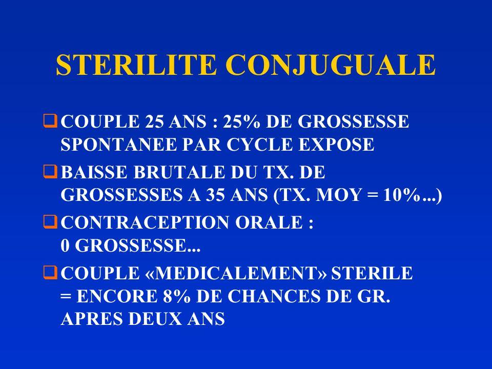 STERILITE CONJUGUALE COUPLE 25 ANS : 25% DE GROSSESSE SPONTANEE PAR CYCLE EXPOSE. BAISSE BRUTALE DU TX. DE GROSSESSES A 35 ANS (TX. MOY = 10%...)