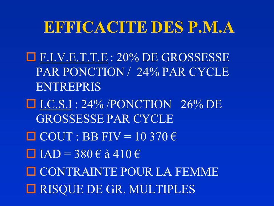 EFFICACITE DES P.M.A F.I.V.E.T.T.E : 20% DE GROSSESSE PAR PONCTION / 24% PAR CYCLE ENTREPRIS. I.C.S.I : 24% /PONCTION 26% DE GROSSESSE PAR CYCLE.