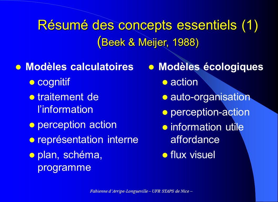 Résumé des concepts essentiels (1) (Beek & Meijer, 1988)