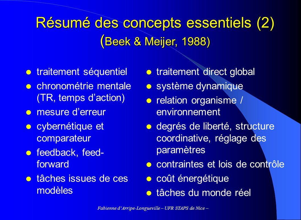 Résumé des concepts essentiels (2) (Beek & Meijer, 1988)