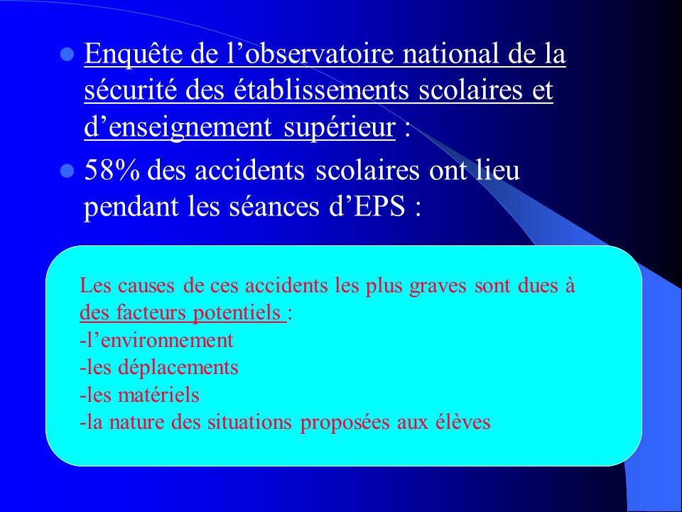 58% des accidents scolaires ont lieu pendant les séances d'EPS :