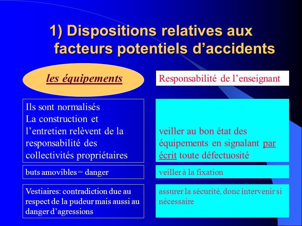 1) Dispositions relatives aux facteurs potentiels d'accidents