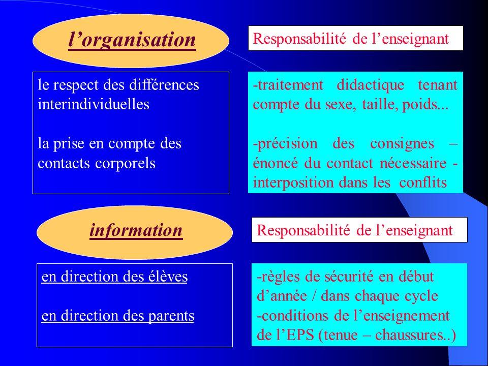 l'organisation information Responsabilité de l'enseignant