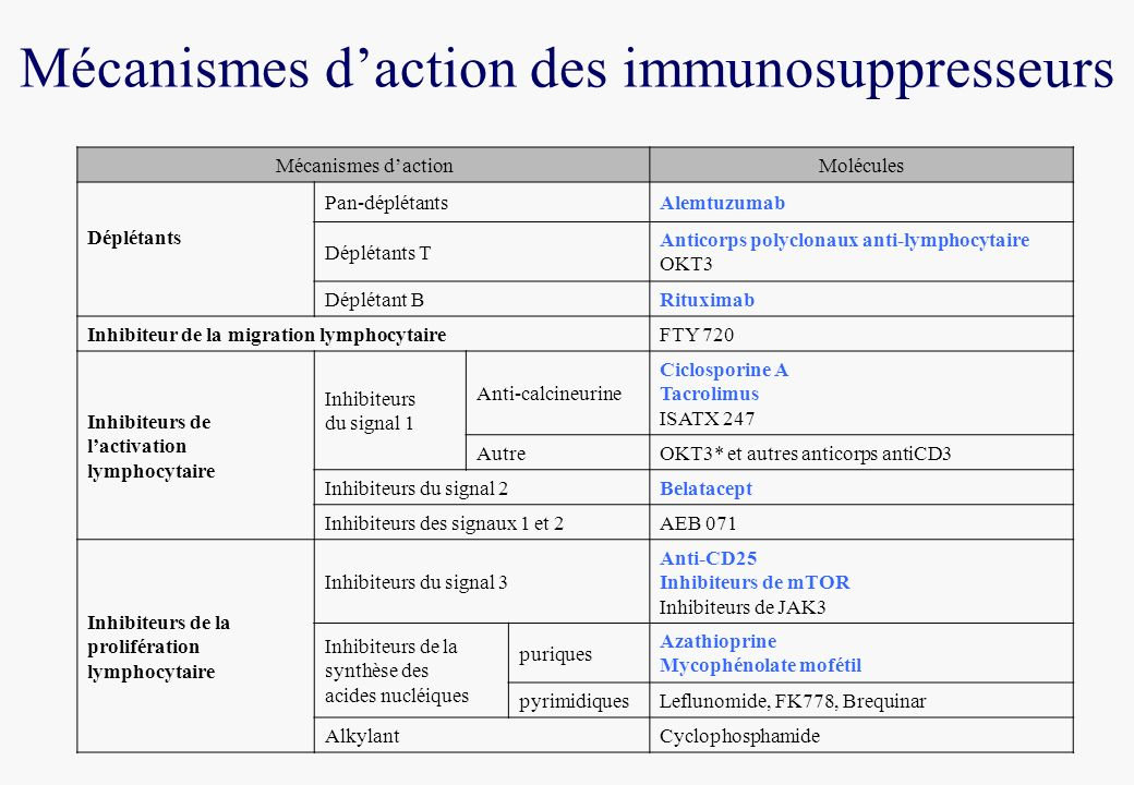 Mécanismes d'action des immunosuppresseurs
