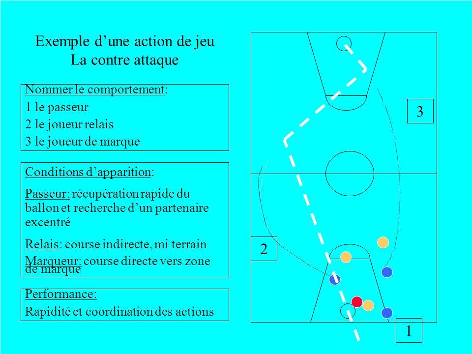 Exemple d'une action de jeu La contre attaque
