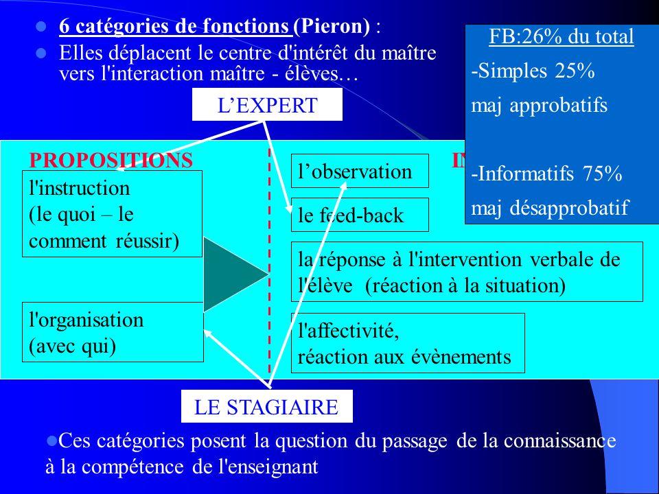 6 catégories de fonctions (Pieron) :