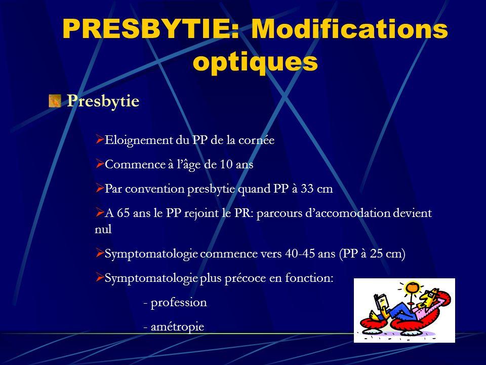 PRESBYTIE: Modifications optiques