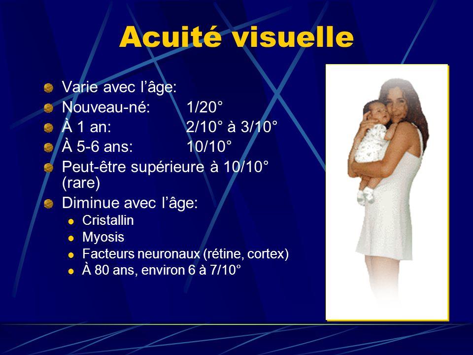 Acuité visuelle Varie avec l'âge: Nouveau-né: 1/20°
