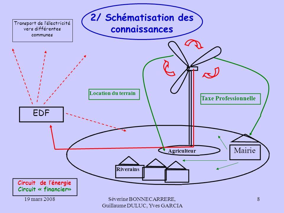 2/ Schématisation des connaissances