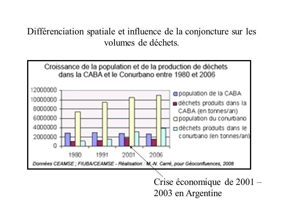 Différenciation spatiale et influence de la conjoncture sur les volumes de déchets.