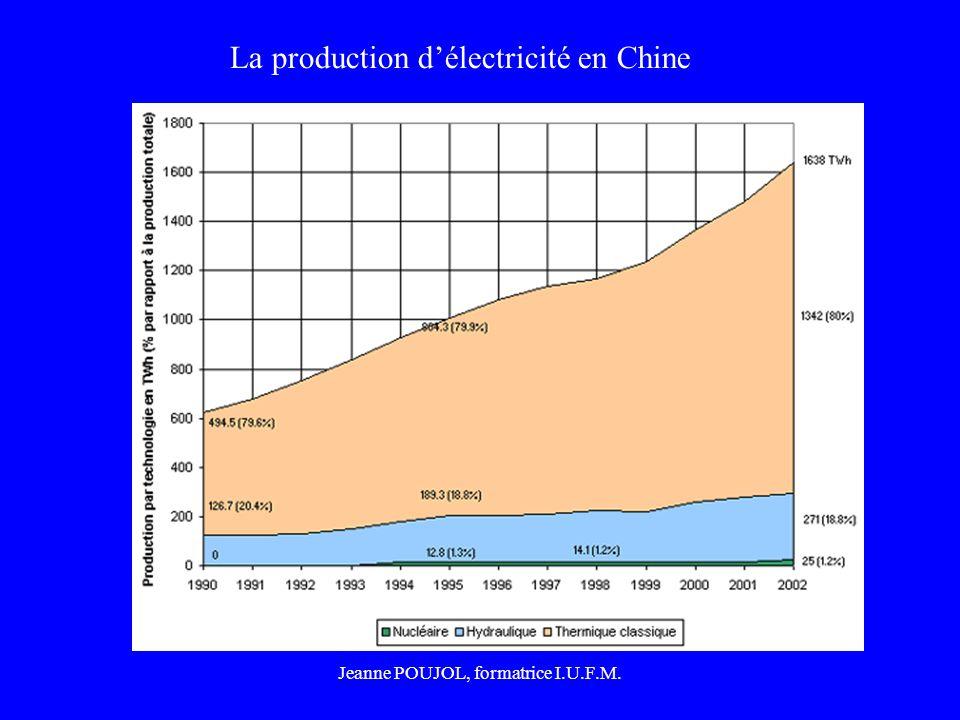 La production d'électricité en Chine