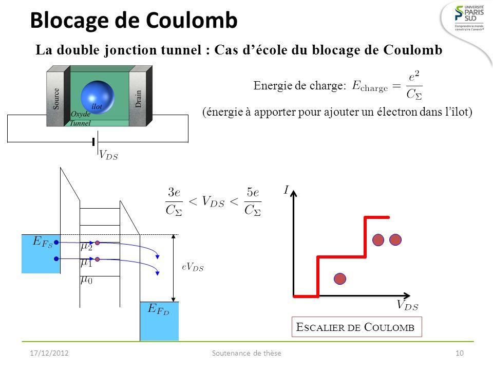 Blocage de Coulomb La double jonction tunnel : Cas d'école du blocage de Coulomb. Energie de charge: