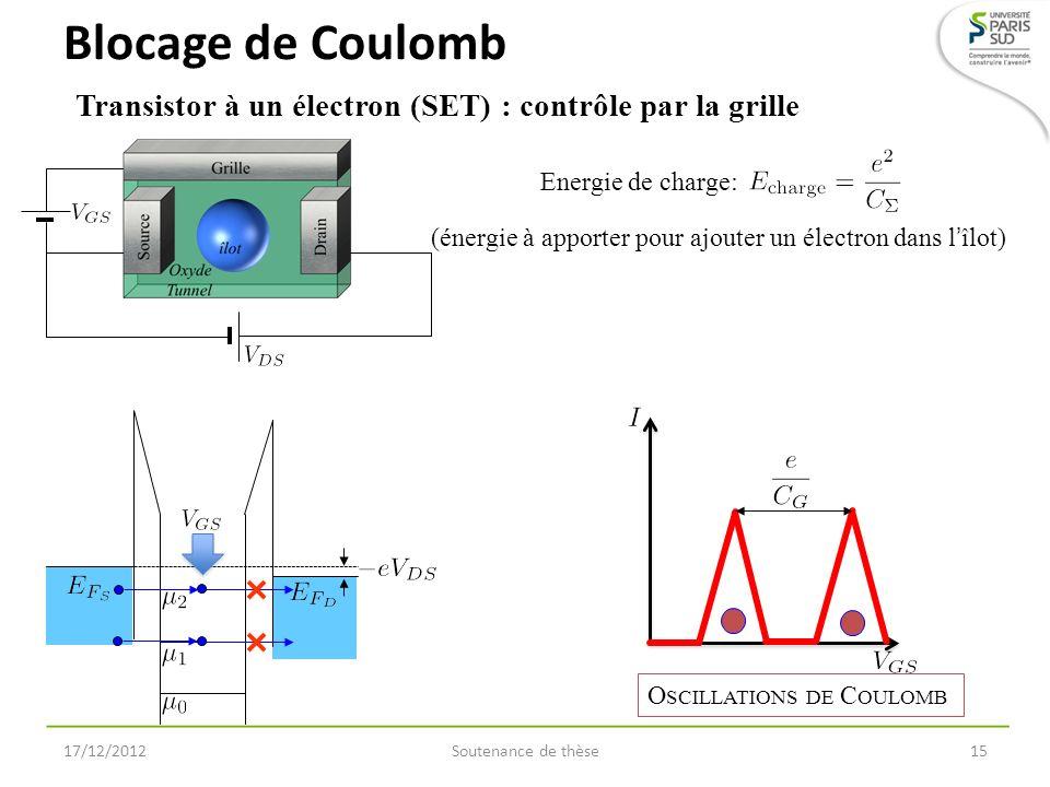 Blocage de Coulomb Transistor à un électron (SET) : contrôle par la grille. Energie de charge: