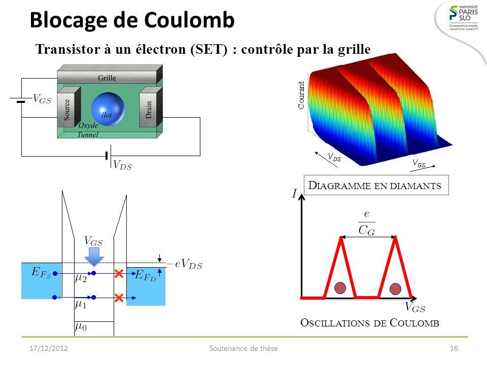 Blocage de Coulomb Transistor à un électron (SET) : contrôle par la grille. Diagramme en diamants.