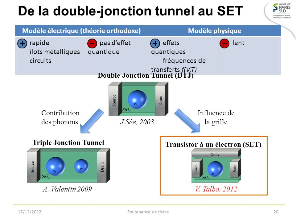 De la double-jonction tunnel au SET