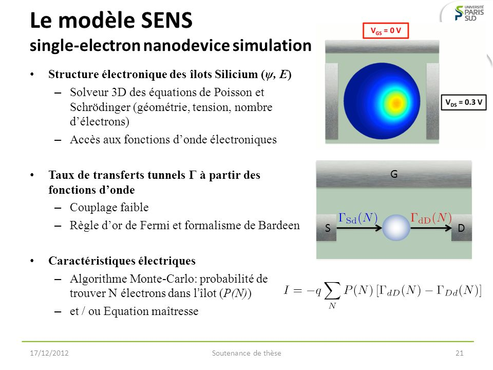 Le modèle SENS single-electron nanodevice simulation